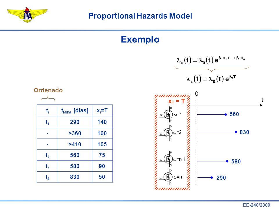 Exemplo Ordenado t x1 = T 290 830 580 560 ti tfalha [dias] xi=T t1 290